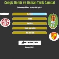 Cengiz Demir vs Osman Tarik Camdal h2h player stats