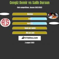 Cengiz Demir vs Salih Dursun h2h player stats