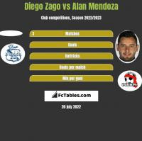 Diego Zago vs Alan Mendoza h2h player stats