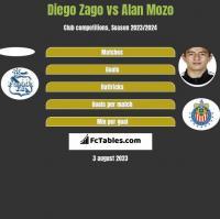 Diego Zago vs Alan Mozo h2h player stats
