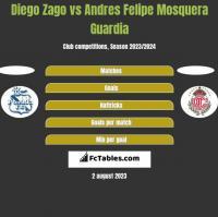 Diego Zago vs Andres Felipe Mosquera Guardia h2h player stats