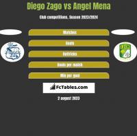 Diego Zago vs Angel Mena h2h player stats