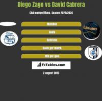 Diego Zago vs David Cabrera h2h player stats