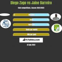 Diego Zago vs Jaine Barreiro h2h player stats