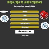 Diego Zago vs Jesus Paganoni h2h player stats