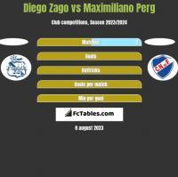 Diego Zago vs Maximiliano Perg h2h player stats