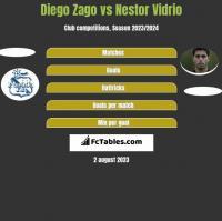 Diego Zago vs Nestor Vidrio h2h player stats