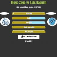 Diego Zago vs Luis Haquim h2h player stats