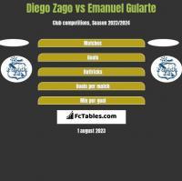 Diego Zago vs Emanuel Gularte h2h player stats