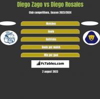 Diego Zago vs Diego Rosales h2h player stats