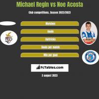 Michael Regin vs Noe Acosta h2h player stats