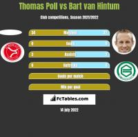 Thomas Poll vs Bart van Hintum h2h player stats