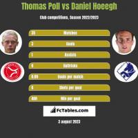 Thomas Poll vs Daniel Hoeegh h2h player stats