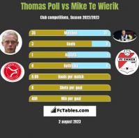 Thomas Poll vs Mike Te Wierik h2h player stats