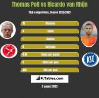 Thomas Poll vs Ricardo van Rhijn h2h player stats