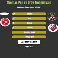 Thomas Poll vs Urby Emanuelson h2h player stats