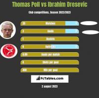 Thomas Poll vs Ibrahim Dresevic h2h player stats