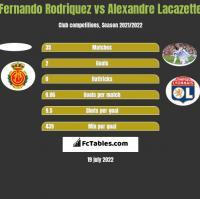 Fernando Rodriquez vs Alexandre Lacazette h2h player stats