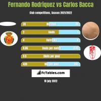 Fernando Rodriquez vs Carlos Bacca h2h player stats