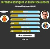 Fernando Rodriquez vs Francisco Alcacer h2h player stats