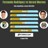 Fernando Rodriquez vs Gerard Moreno h2h player stats