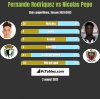 Fernando Rodriquez vs Nicolas Pepe h2h player stats