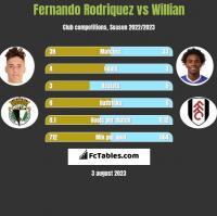 Fernando Rodriquez vs Willian h2h player stats