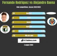 Fernando Rodriquez vs Alejandro Baena h2h player stats