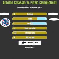 Antoine Colassin vs Flavio Ciampichetti h2h player stats