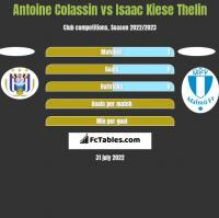 Antoine Colassin vs Isaac Kiese Thelin h2h player stats