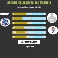 Antoine Colassin vs Jon Bautista h2h player stats
