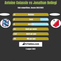 Antoine Colassin vs Jonathan Bolingi h2h player stats