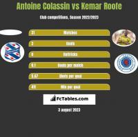 Antoine Colassin vs Kemar Roofe h2h player stats