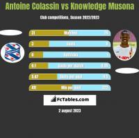 Antoine Colassin vs Knowledge Musona h2h player stats