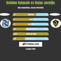Antoine Colassin vs Dejan Joveljic h2h player stats