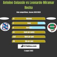 Antoine Colassin vs Leonardo Miramar Rocha h2h player stats
