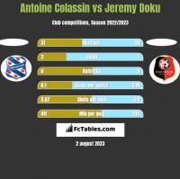 Antoine Colassin vs Jeremy Doku h2h player stats