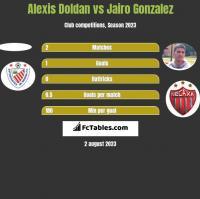 Alexis Doldan vs Jairo Gonzalez h2h player stats