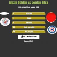 Alexis Doldan vs Jordan Silva h2h player stats