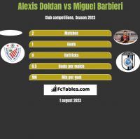 Alexis Doldan vs Miguel Barbieri h2h player stats