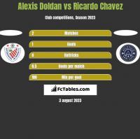 Alexis Doldan vs Ricardo Chavez h2h player stats