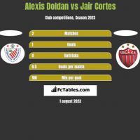 Alexis Doldan vs Jair Cortes h2h player stats