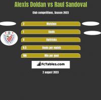 Alexis Doldan vs Raul Sandoval h2h player stats