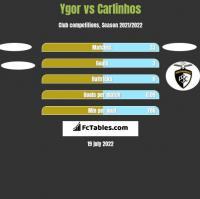 Ygor vs Carlinhos h2h player stats