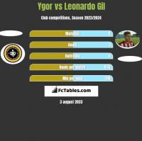 Ygor vs Leonardo Gil h2h player stats