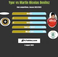 Ygor vs Martin Nicolas Benitez h2h player stats