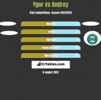 Ygor vs Andrey h2h player stats