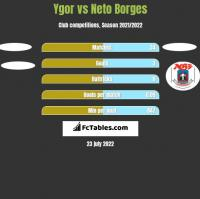 Ygor vs Neto Borges h2h player stats
