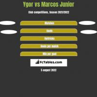 Ygor vs Marcos Junior h2h player stats