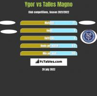 Ygor vs Talles Magno h2h player stats